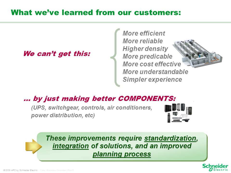 © 2009 APC by Schneider Electric Core | Business Overview | Rev 0 What weve learned from our customers: … by just making better COMPONENTS: We cant ge