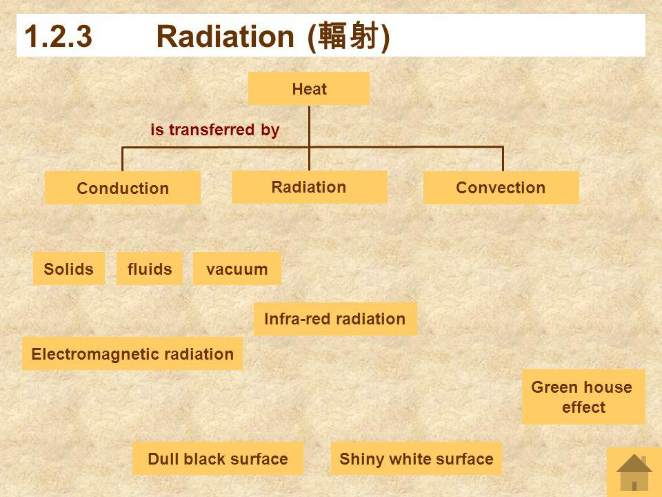 Infra-red radiation is transferred by 1.2.3Radiation ( ) Radiation Heat Conduction Convection Electromagnetic radiation Dull black surface Green house