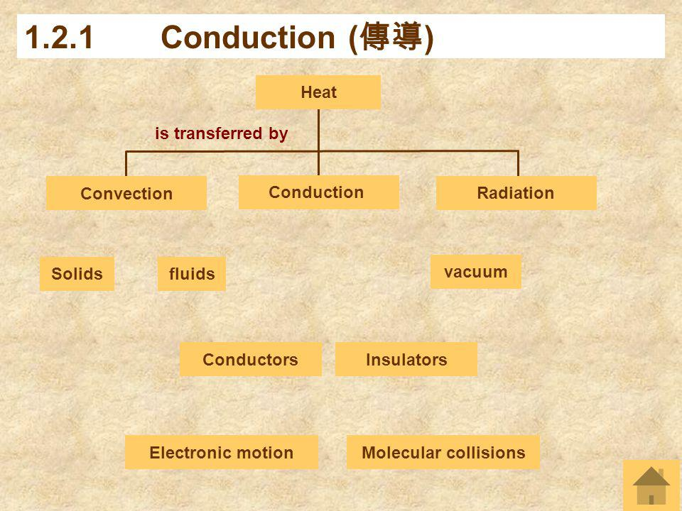 is transferred by 1.2.1Conduction ( ) Conduction Conductors Heat Convection Radiation Insulators Solidsfluids vacuum Molecular collisionsElectronic mo
