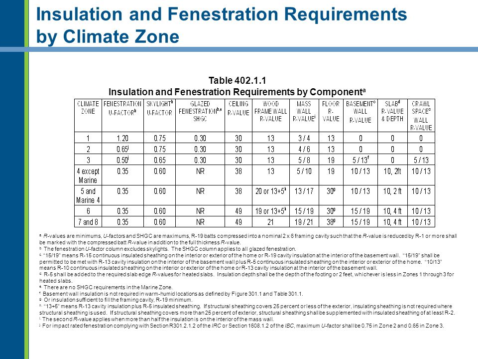 Insulation and Fenestration Requirements by Climate Zone Table 402.1.1 Insulation and Fenestration Requirements by Component a a. R-values are minimum