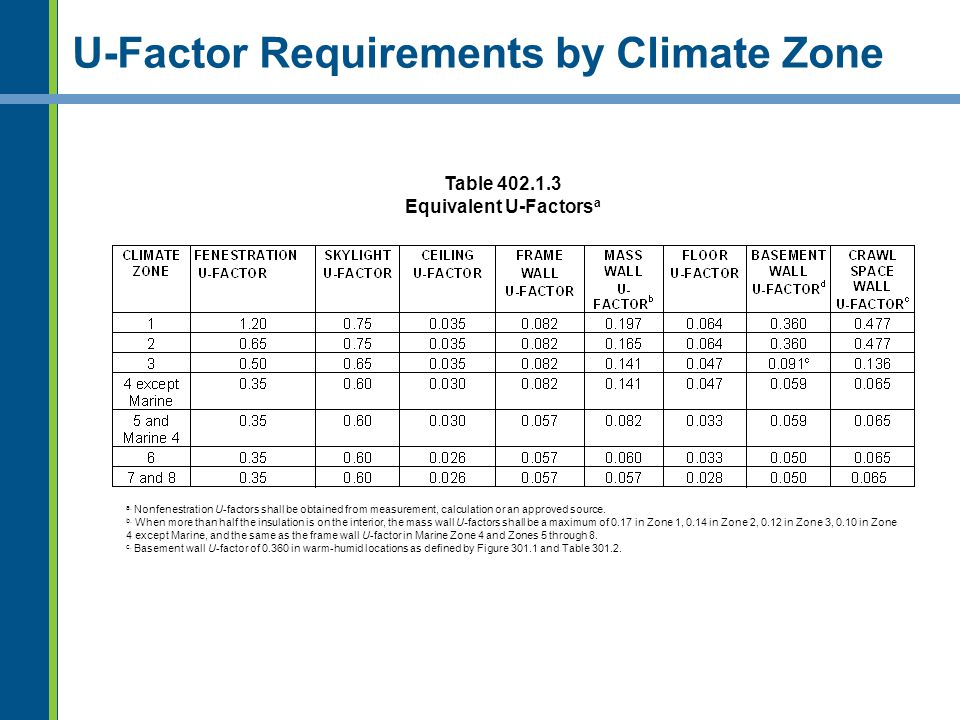 U-Factor Requirements by Climate Zone Table 402.1.3 Equivalent U-Factors a a. Nonfenestration U-factors shall be obtained from measurement, calculatio