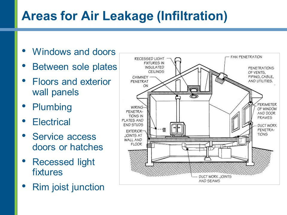 Areas for Air Leakage (Infiltration) Windows and doors Between sole plates Floors and exterior wall panels Plumbing Electrical Service access doors or
