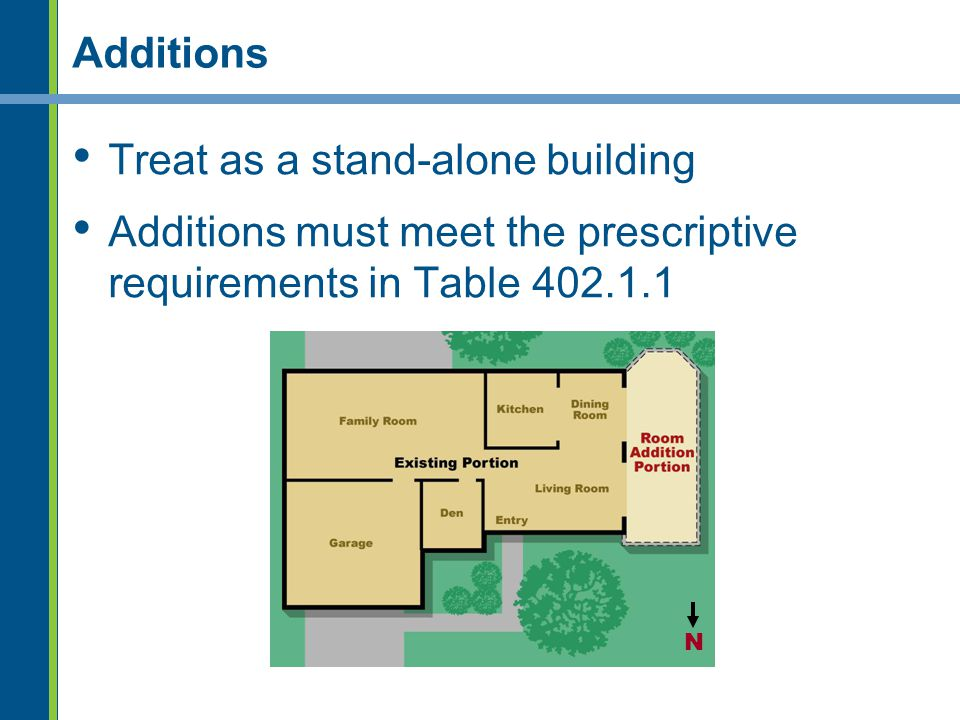 Additions Treat as a stand-alone building Additions must meet the prescriptive requirements in Table 402.1.1 N