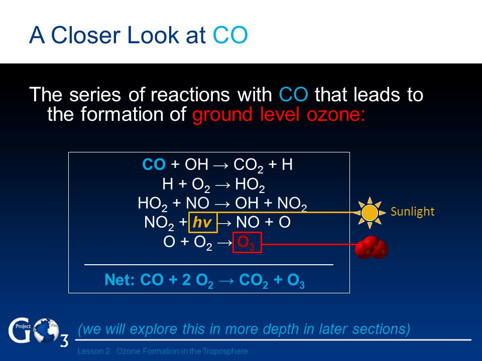The series of reactions with CO that leads to the formation of ground level ozone: (we will explore this in more depth in later sections) CO + OH CO 2 + H H + O 2 HO 2 HO 2 + NO OH + NO 2 NO 2 + hv NO + O O + O 2 O 3 Net: CO + 2 O 2 CO 2 + O 3 Sunlight A Closer Look at CO Lesson 2: Ozone Formation in the Troposphere