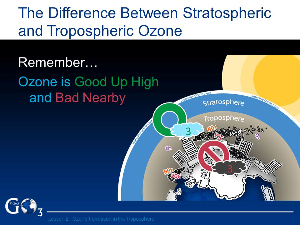 The Difference Between Stratospheric and Tropospheric Ozone Remember… Ozone is Good Up High and Bad Nearby 3 3 Lesson 2: Ozone Formation in the Troposphere