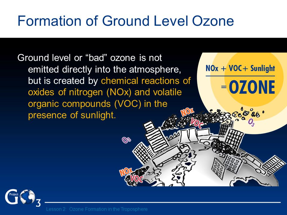 Formation of Ground Level Ozone Ground level or bad ozone is not emitted directly into the atmosphere, but is created by chemical reactions of oxides of nitrogen (NOx) and volatile organic compounds (VOC) in the presence of sunlight.