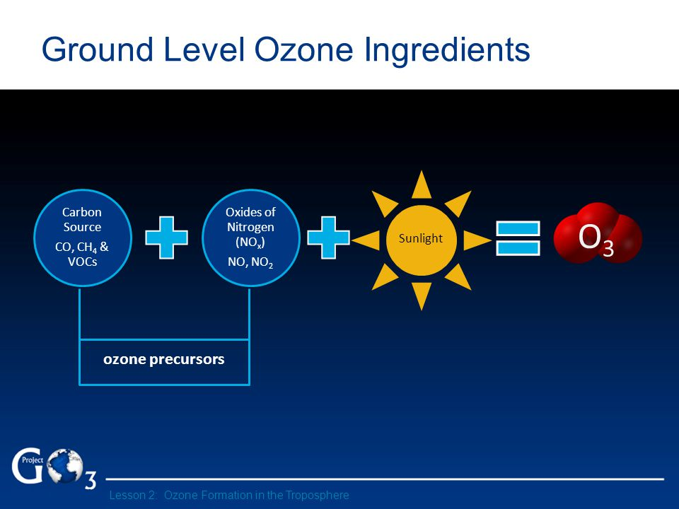 Carbon Source CO, CH4 & VOCs Oxides of Nitrogen (NO x ) NO, NO 2 Sunlight O3 Ground Level Ozone Ingredients ozone precursors Lesson 2: Ozone Formation