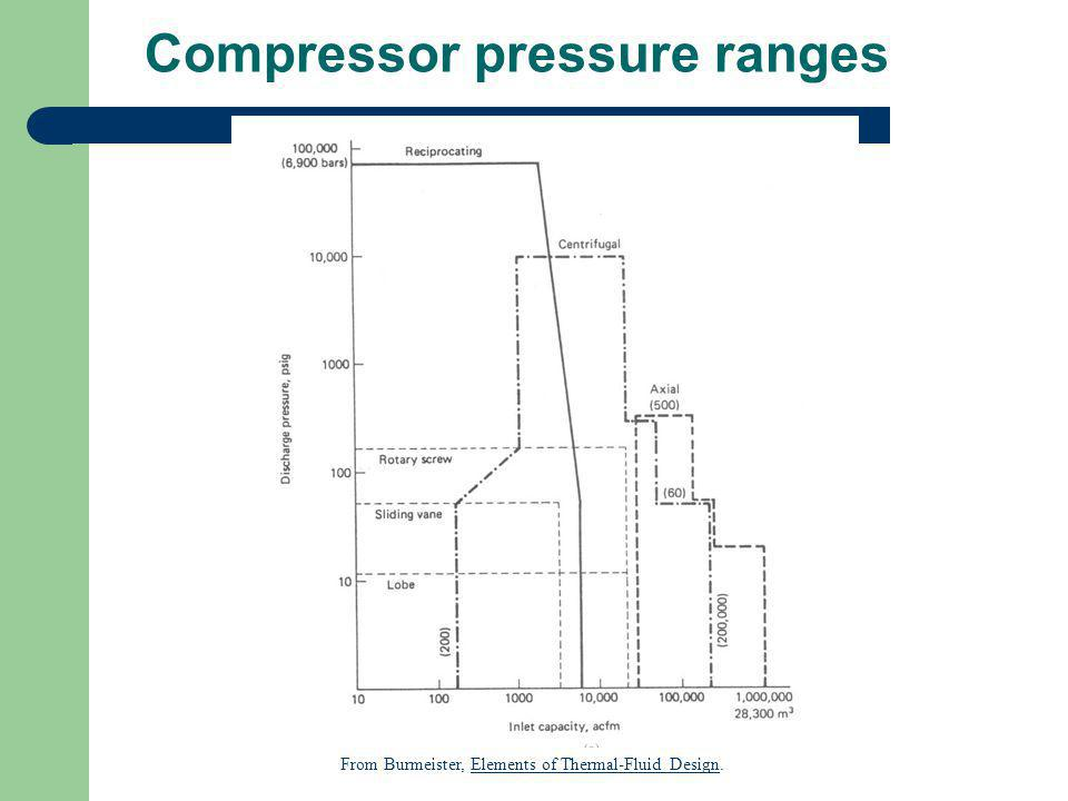 Compressor pressure ranges From Burmeister, Elements of Thermal-Fluid Design.