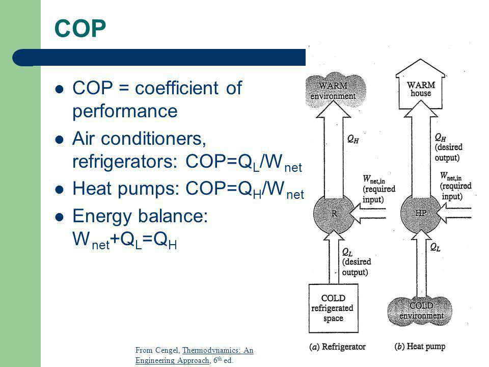 COP COP = coefficient of performance Air conditioners, refrigerators: COP=Q L /W net Heat pumps: COP=Q H /W net Energy balance: W net +Q L =Q H From C