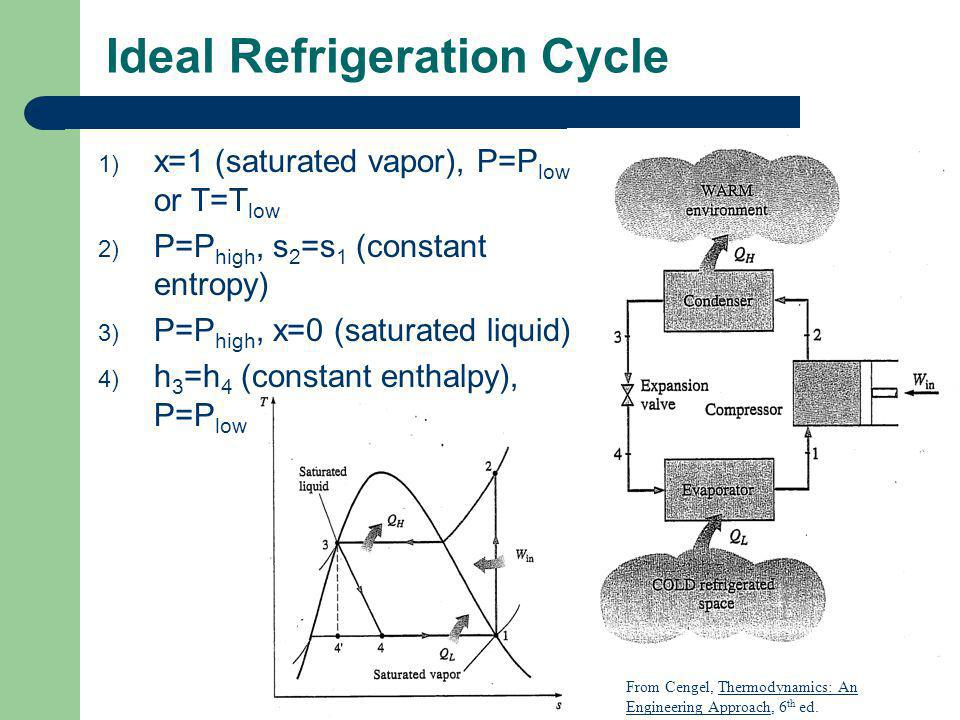 Example An ideal vapor-compression cycle has a mass flow rate of R-134a of 0.05 kg/s.