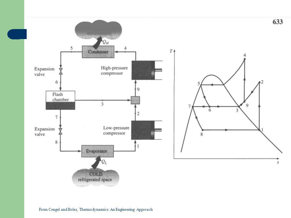 From Cengel and Boles, Thermodynamics: An Engineering Approach