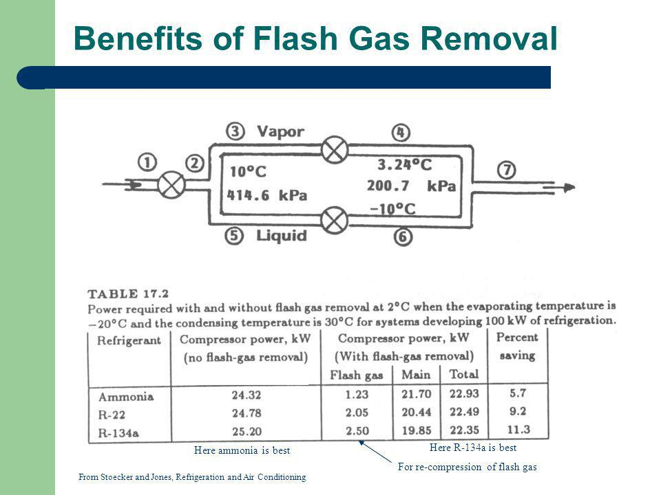 Benefits of Flash Gas Removal From Stoecker and Jones, Refrigeration and Air Conditioning For re-compression of flash gas Here ammonia is best Here R-
