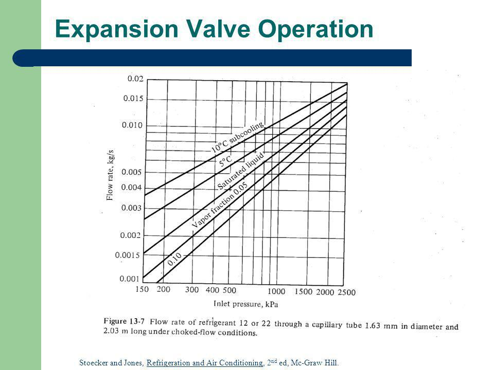 Expansion Valve Operation Stoecker and Jones, Refrigeration and Air Conditioning, 2 nd ed, Mc-Graw Hill.