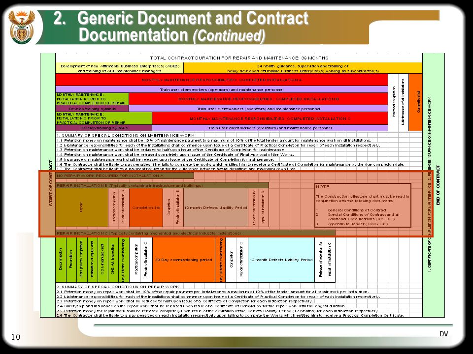 10 2.Generic Document and Contract Documentation (Continued) Documentation (Continued) DV