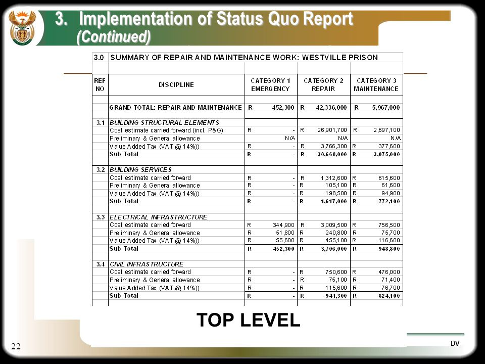 22 DV 3.Implementation of Status Quo Report (Continued) (Continued) TOP LEVEL