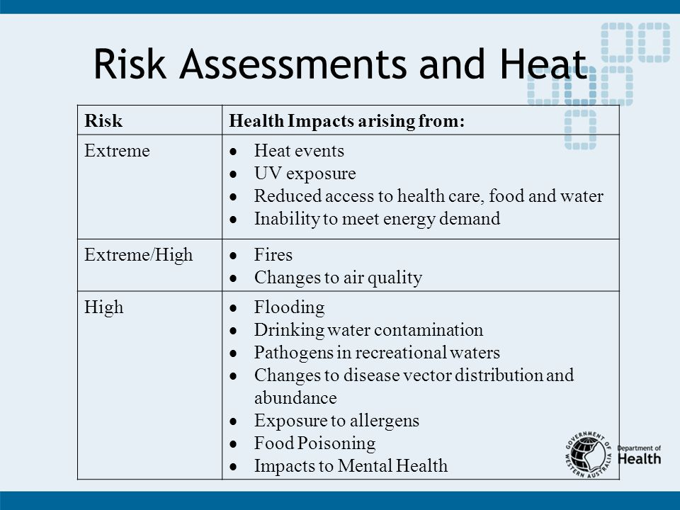 Risk Assessments and Heat RiskHealth Impacts arising from: Extreme Heat events UV exposure Reduced access to health care, food and water Inability to meet energy demand Extreme/High Fires Changes to air quality High Flooding Drinking water contamination Pathogens in recreational waters Changes to disease vector distribution and abundance Exposure to allergens Food Poisoning Impacts to Mental Health