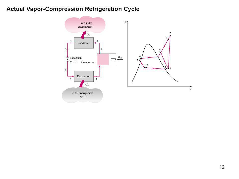12 Actual Vapor-Compression Refrigeration Cycle