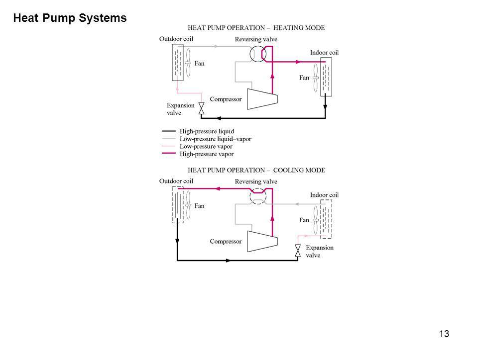13 Heat Pump Systems
