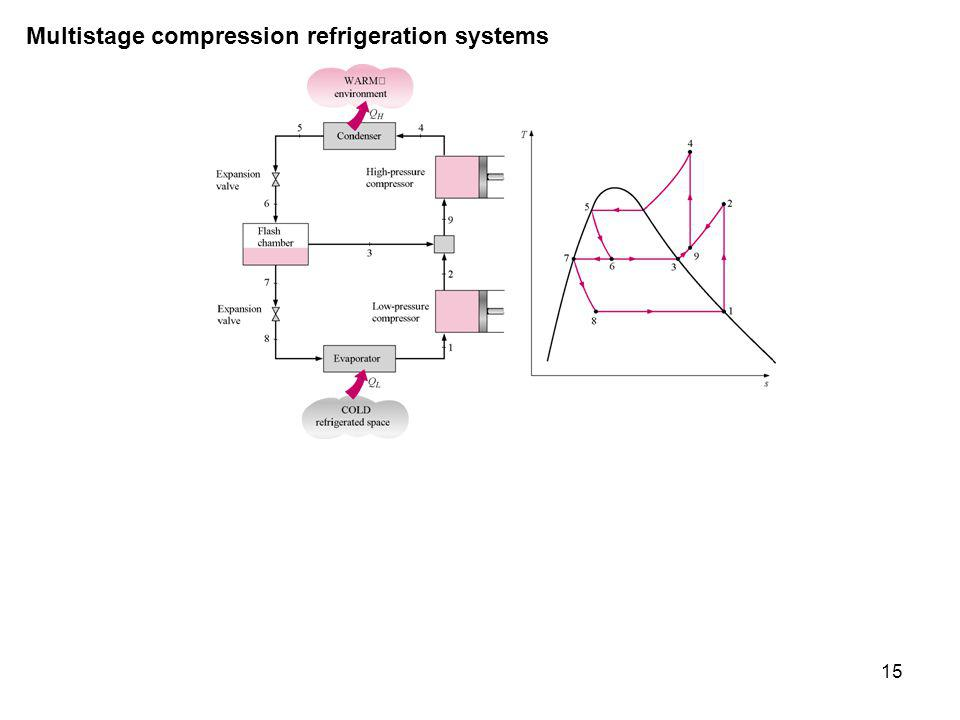15 Multistage compression refrigeration systems