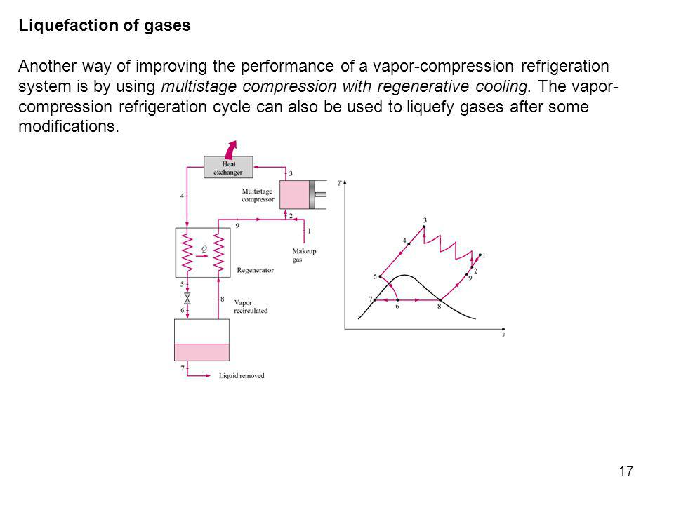 17 Liquefaction of gases Another way of improving the performance of a vapor-compression refrigeration system is by using multistage compression with