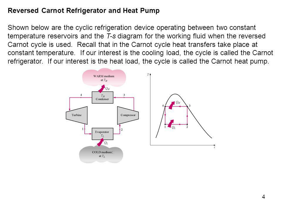 4 Reversed Carnot Refrigerator and Heat Pump Shown below are the cyclic refrigeration device operating between two constant temperature reservoirs and