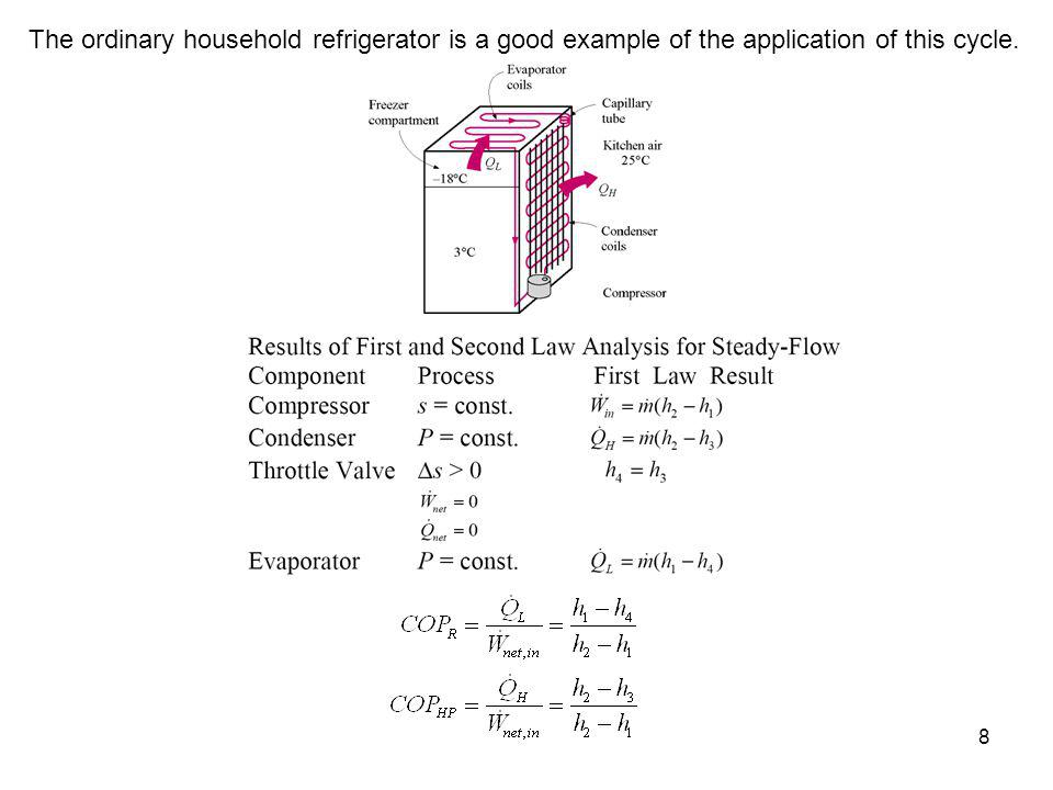 8 The ordinary household refrigerator is a good example of the application of this cycle.