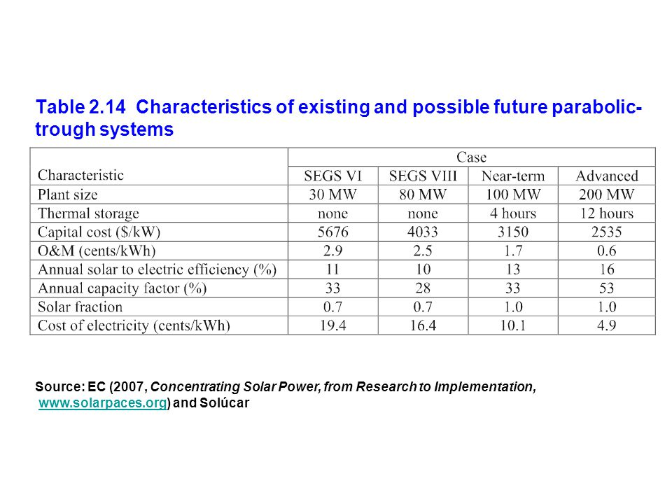Table 2.14 Characteristics of existing and possible future parabolic- trough systems Source: EC (2007, Concentrating Solar Power, from Research to Imp