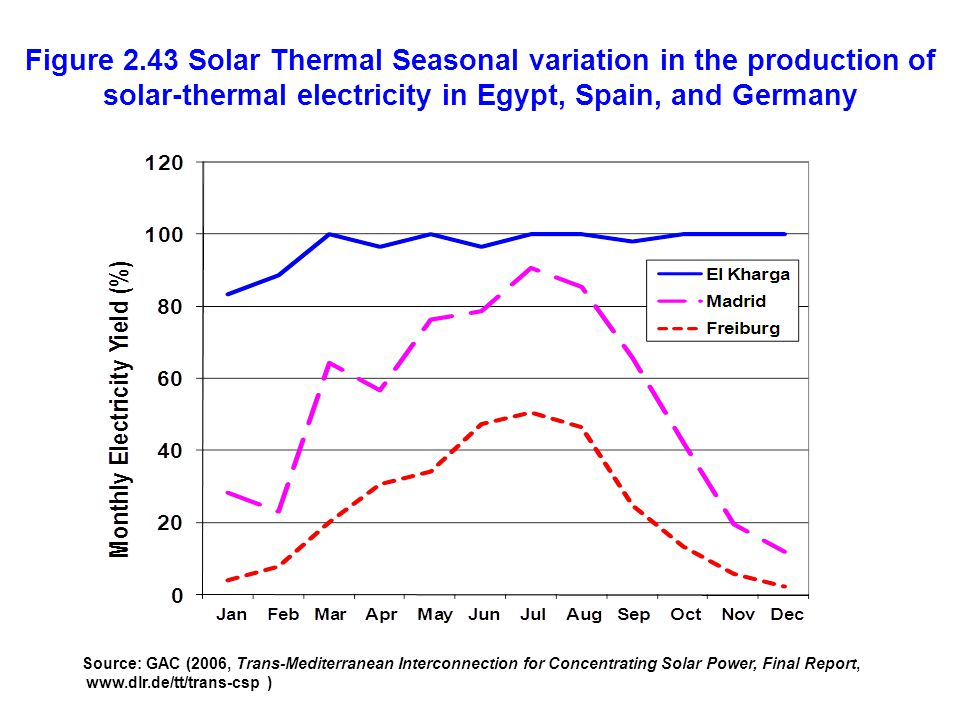Figure 2.43 Solar Thermal Seasonal variation in the production of solar-thermal electricity in Egypt, Spain, and Germany Source: GAC (2006, Trans-Medi