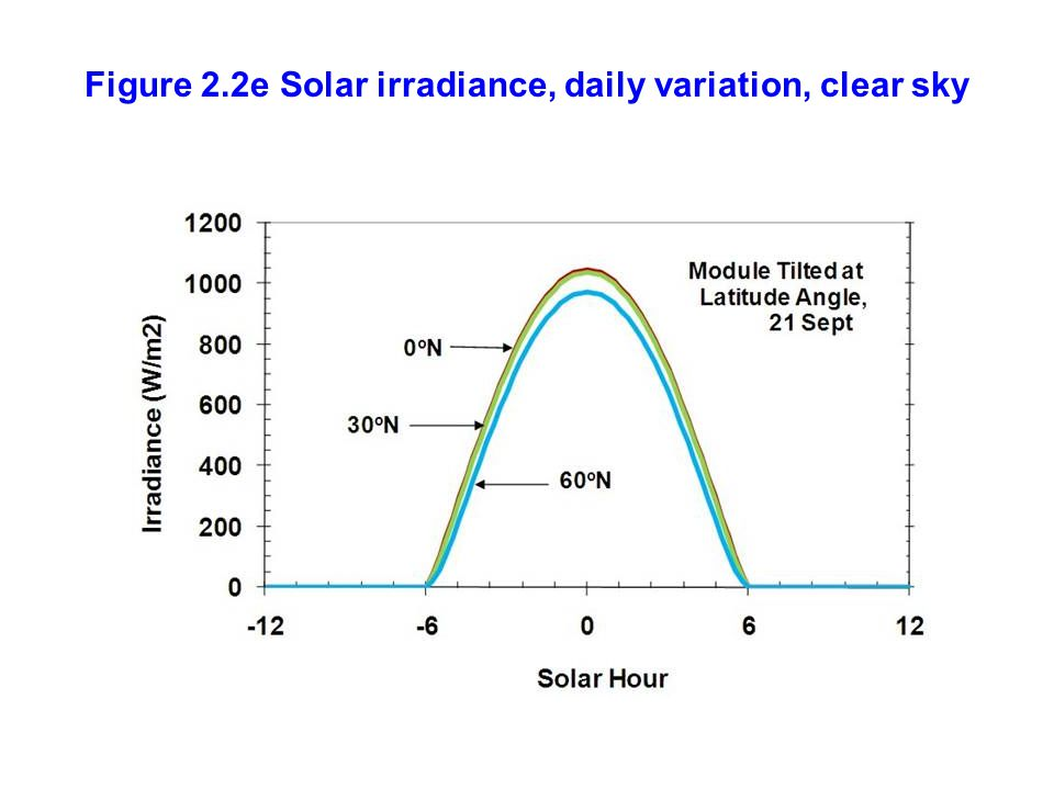 Figure 2.2e Solar irradiance, daily variation, clear sky