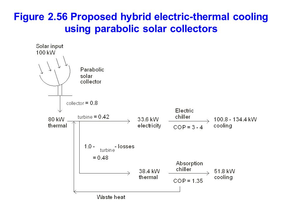Figure 2.56 Proposed hybrid electric-thermal cooling using parabolic solar collectors