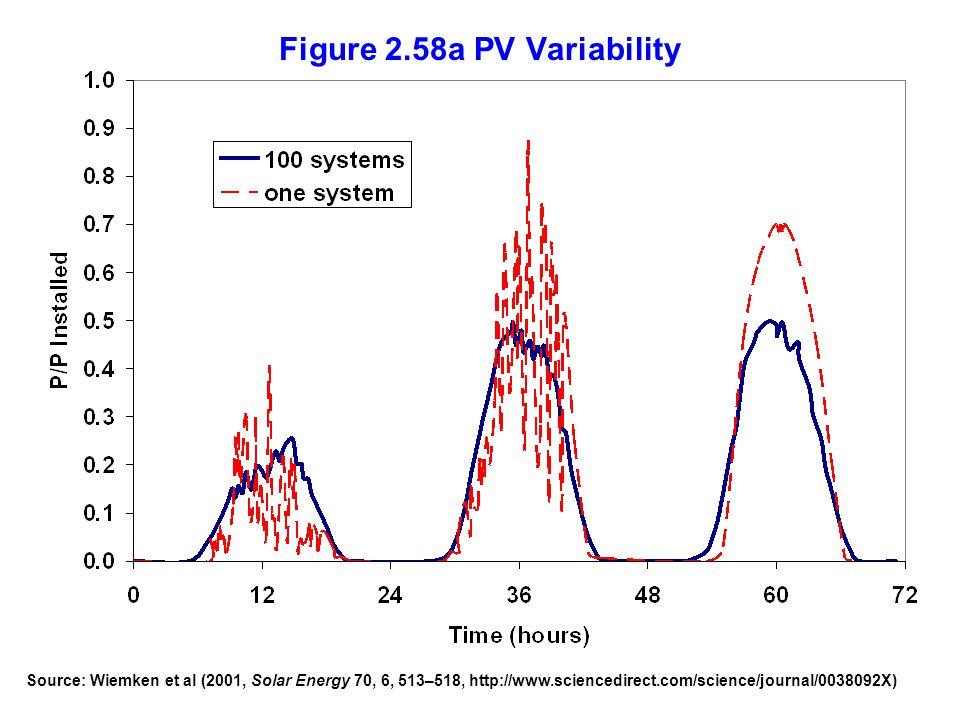 Figure 2.58a PV Variability Source: Wiemken et al (2001, Solar Energy 70, 6, 513–518, http://www.sciencedirect.com/science/journal/0038092X)