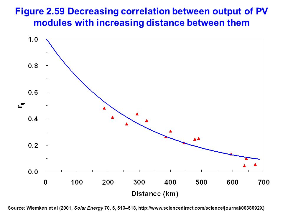 Figure 2.59 Decreasing correlation between output of PV modules with increasing distance between them Source: Wiemken et al (2001, Solar Energy 70, 6,