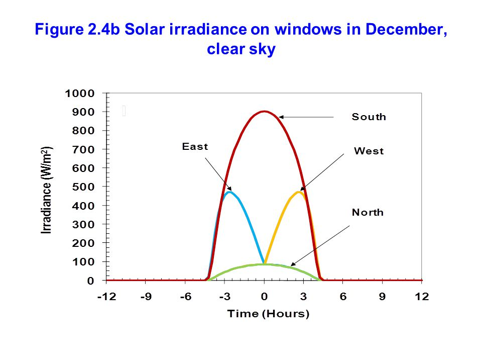 Figure 2.4b Solar irradiance on windows in December, clear sky