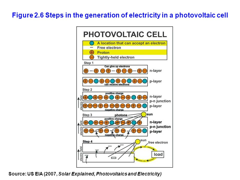 Figure 2.6 Steps in the generation of electricity in a photovoltaic cell Source: US EIA (2007, Solar Explained, Photovoltaics and Electricity)