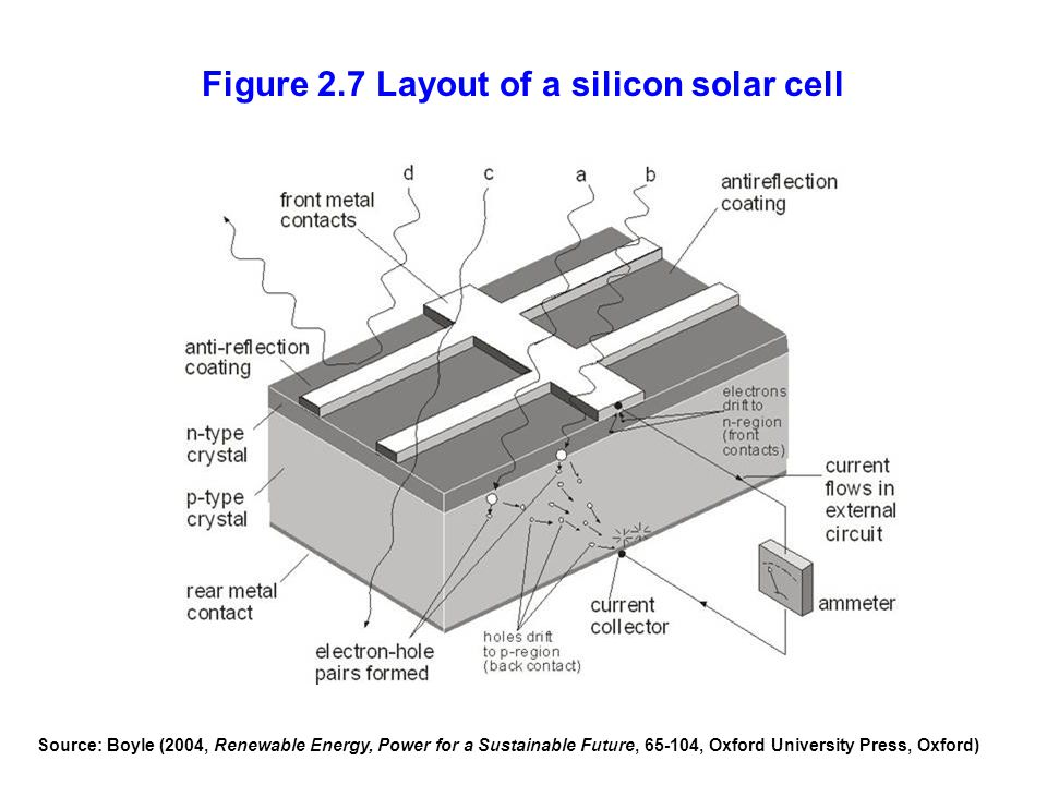 Figure 2.7 Layout of a silicon solar cell Source: Boyle (2004, Renewable Energy, Power for a Sustainable Future, 65-104, Oxford University Press, Oxfo