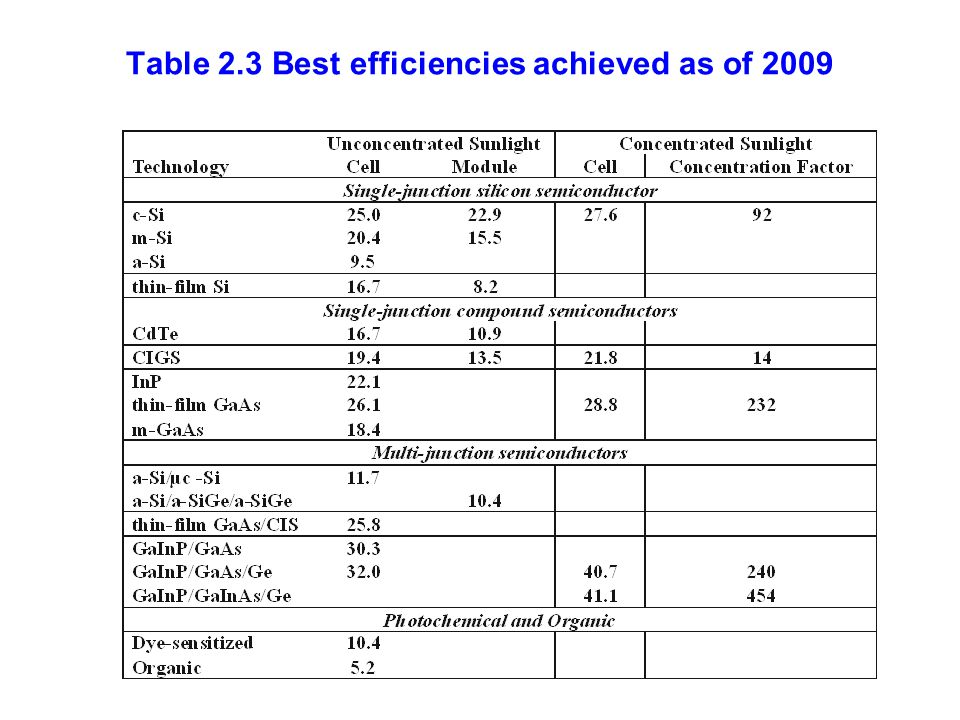 Table 2.3 Best efficiencies achieved as of 2009
