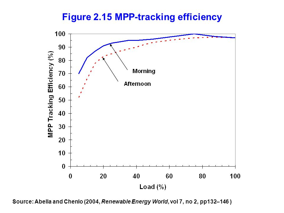 Figure 2.15 MPP-tracking efficiency Source: Abella and Chenlo (2004, Renewable Energy World, vol 7, no 2, pp132–146 )