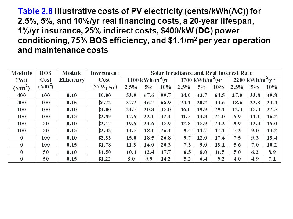 Table 2.8 Illustrative costs of PV electricity (cents/kWh(AC)) for 2.5%, 5%, and 10%/yr real financing costs, a 20-year lifespan, 1%/yr insurance, 25%