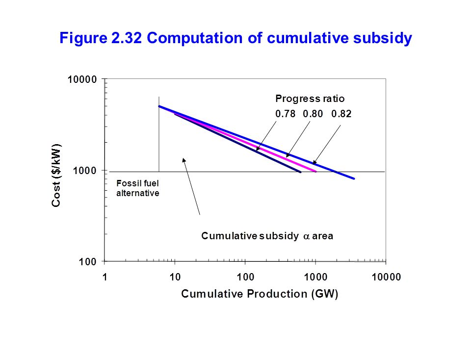 Figure 2.32 Computation of cumulative subsidy