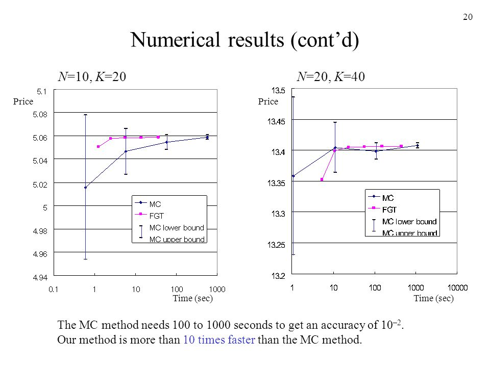 20 Numerical results (contd) Time (sec) Price N=10, K=20N=20, K=40 The MC method needs 100 to 1000 seconds to get an accuracy of 10 –2.