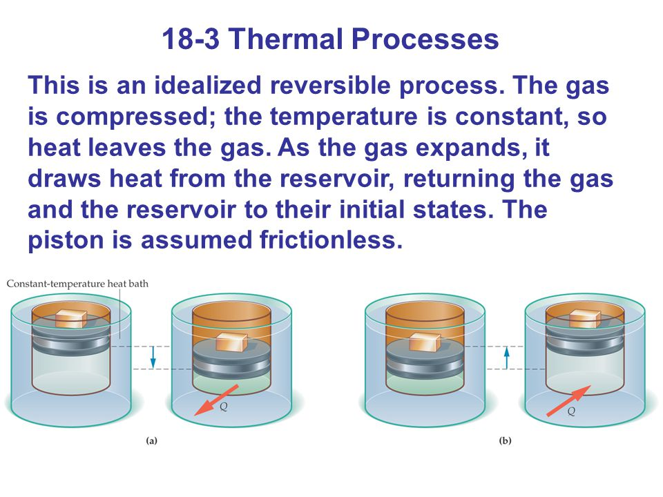 18-3 Thermal Processes This is an idealized reversible process. The gas is compressed; the temperature is constant, so heat leaves the gas. As the gas