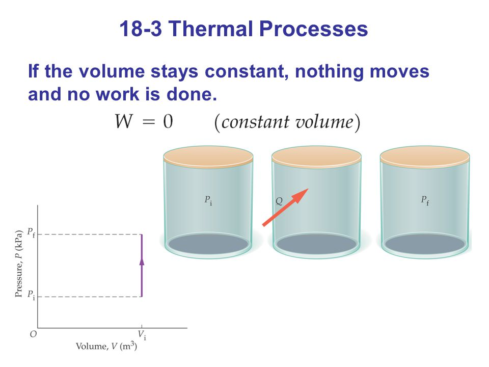 18-3 Thermal Processes If the volume stays constant, nothing moves and no work is done.