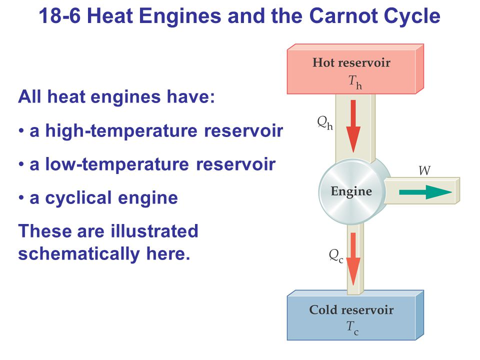 18-6 Heat Engines and the Carnot Cycle All heat engines have: a high-temperature reservoir a low-temperature reservoir a cyclical engine These are ill