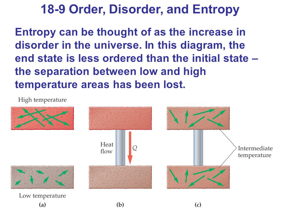 18-9 Order, Disorder, and Entropy Entropy can be thought of as the increase in disorder in the universe. In this diagram, the end state is less ordere