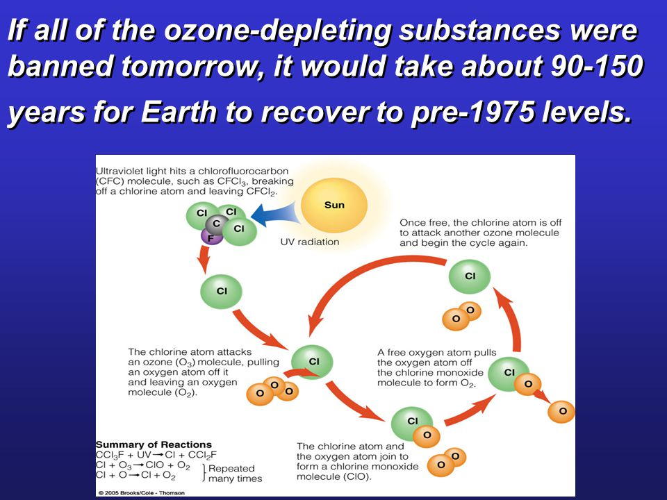 If all of the ozone-depleting substances were banned tomorrow, it would take about 90-150 years for Earth to recover to pre-1975 levels.