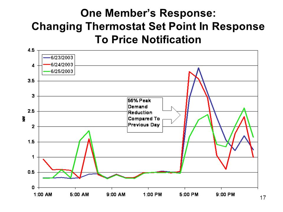 17 One Members Response: Changing Thermostat Set Point In Response To Price Notification