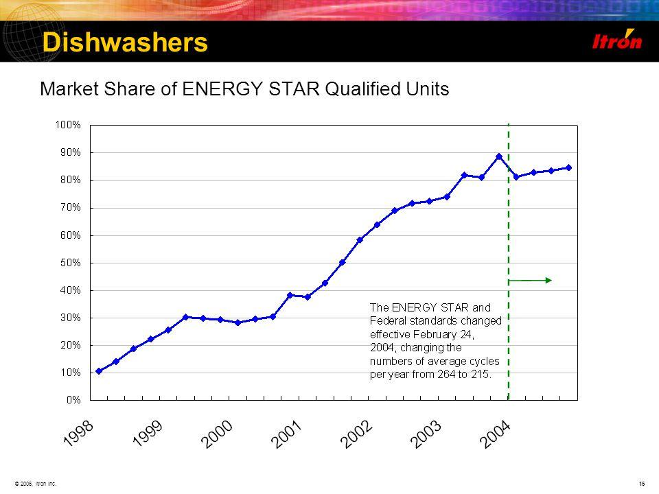 © 2006, Itron Inc.15 Dishwashers Market Share of ENERGY STAR Qualified Units