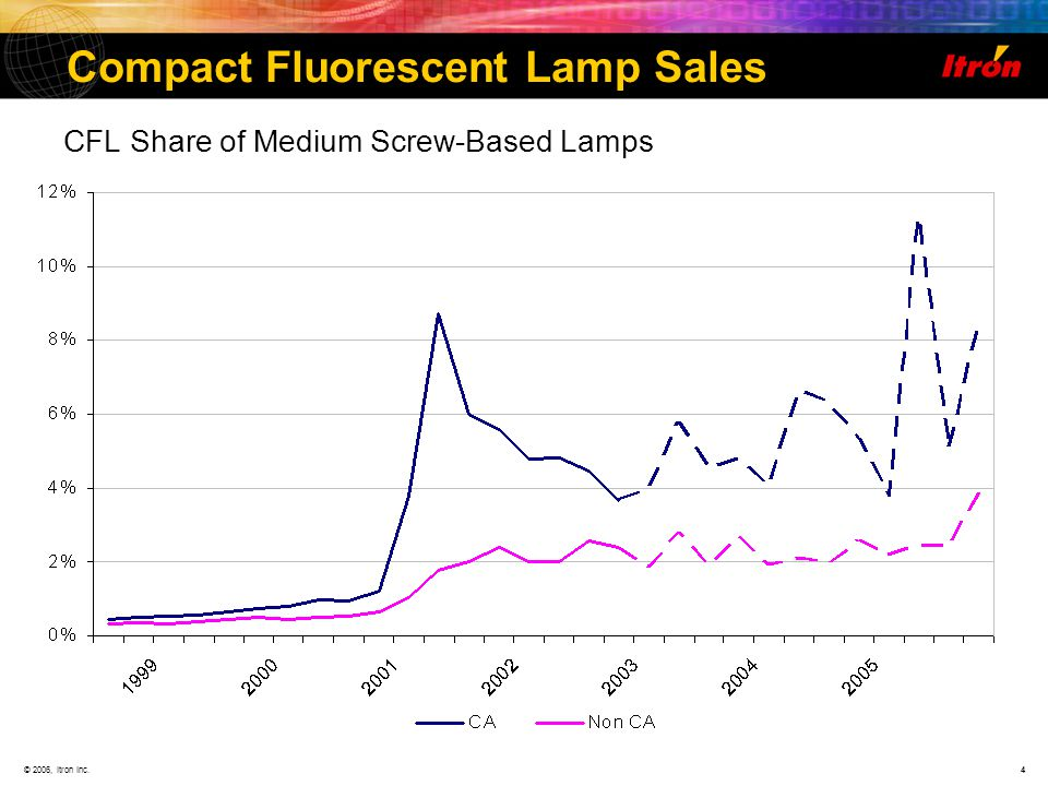 © 2006, Itron Inc.4 Compact Fluorescent Lamp Sales CFL Share of Medium Screw-Based Lamps