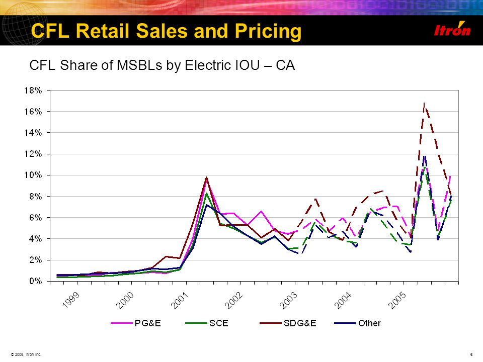 © 2006, Itron Inc.6 CFL Retail Sales and Pricing CFL Share of MSBLs by Electric IOU – CA