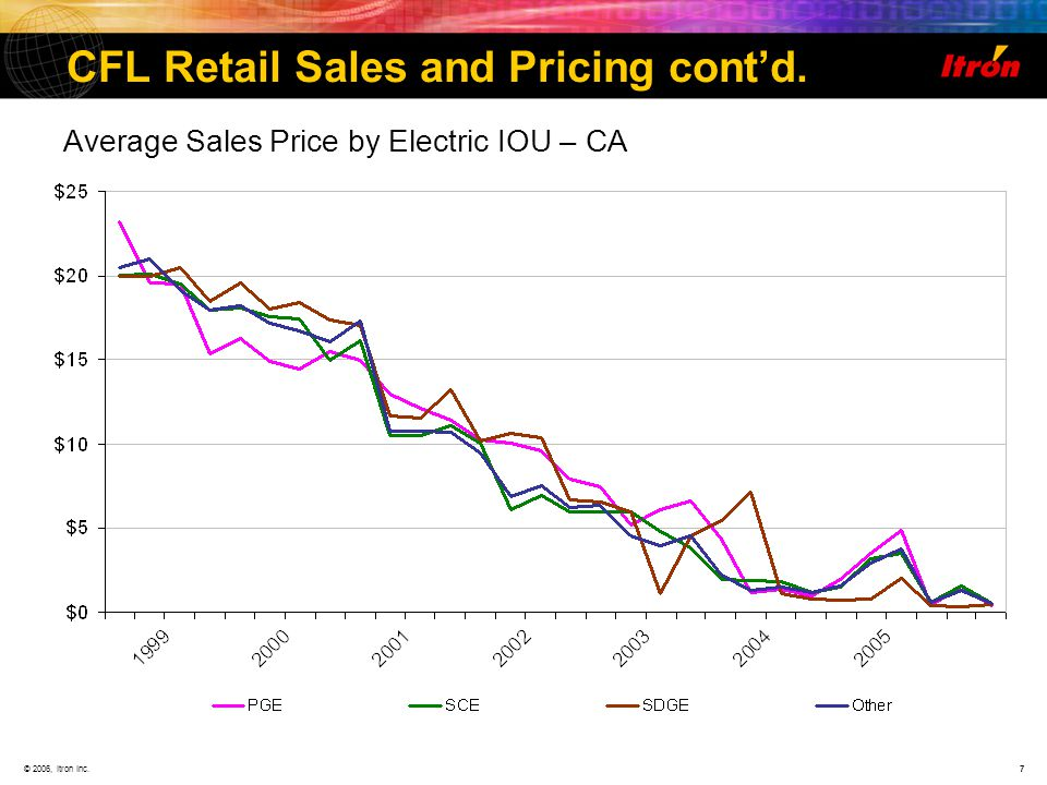 © 2006, Itron Inc.7 CFL Retail Sales and Pricing contd. Average Sales Price by Electric IOU – CA